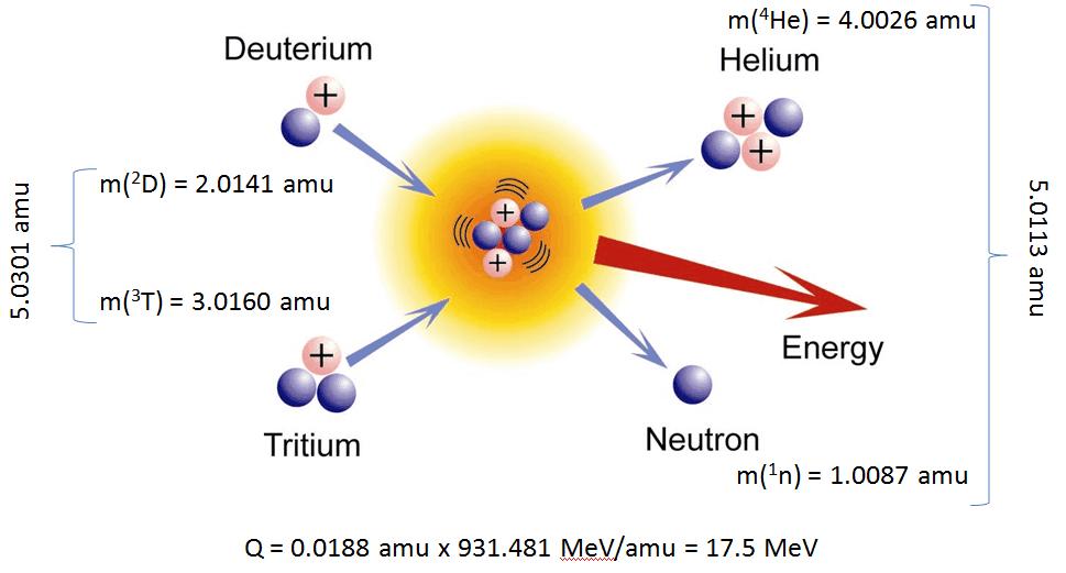 Q-value of DT fusion reaction