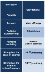 gravitational interaction and gravitational force