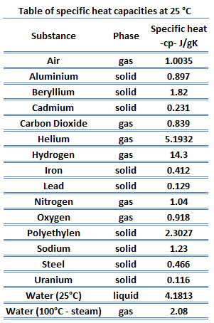 Table of specific heat capacities