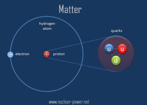 what are quarks
