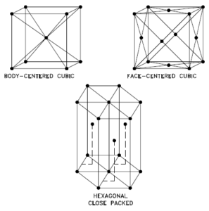 crystal structures - FCC, BCC, HCP