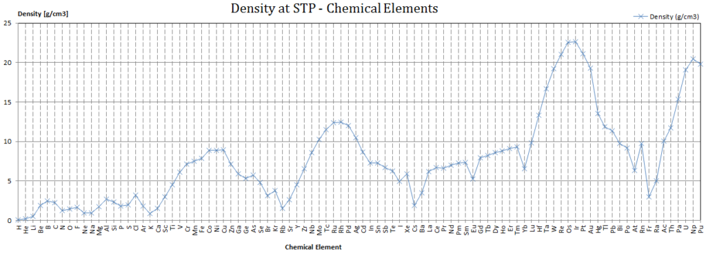 Density of chemical elements