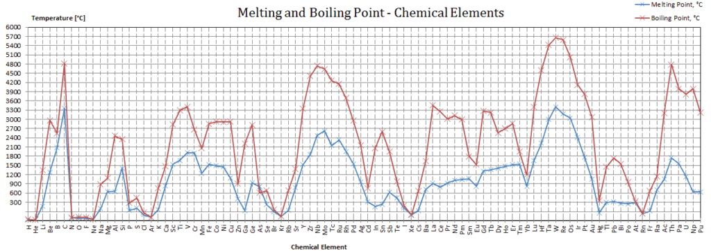 melting-and-boiling-point-chemical-elements-chart