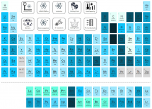 Periodic Table of Elements - crystal structure