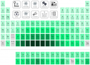 Periodic Table of Elements - density