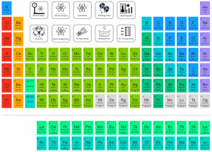 Periodic Table of Elements - electron configuration