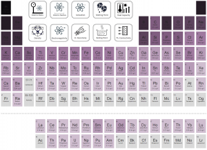 Periodic Table of Elements - heat capacity