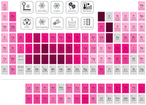 Periodic Table of Elements - latent heat fusion