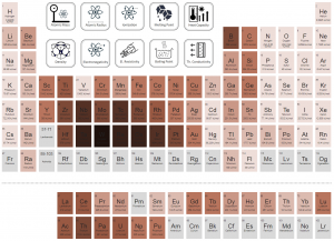 Periodic Table of Elements - latent heat vaporization