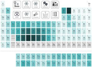 Periodic Table of Elements - melting point