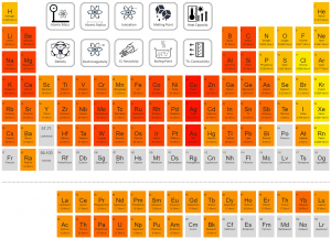 Periodic Table of Elements - thermal conductivity