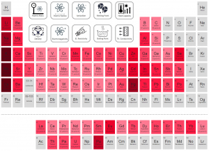 Periodic Table of Elements - thermal expansion