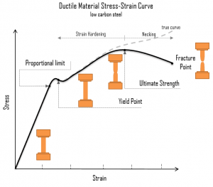 Stress-strain curve - Strength of Materials