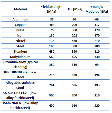 Young's Modulus of Elasticity - Table of Materials
