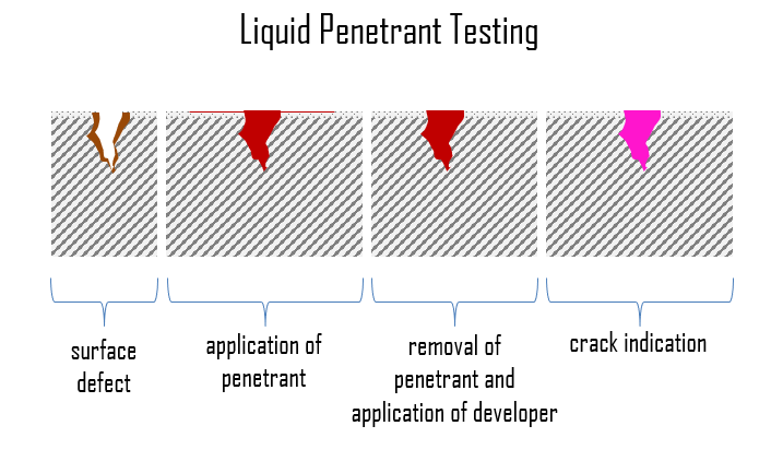 Liquid penetrant inspection