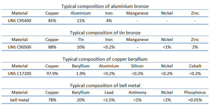 composition of bronzes