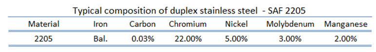 duplex stainless steel - composition