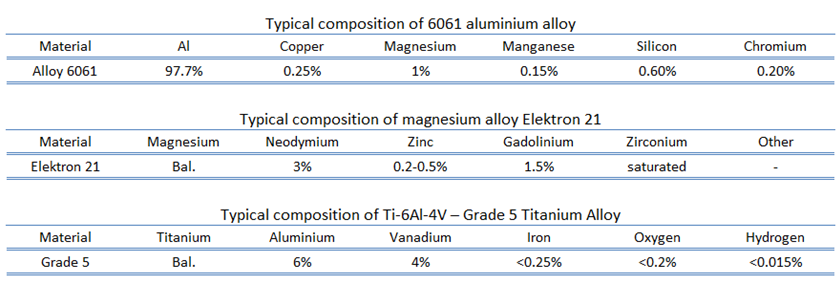 light metal alloys - composition