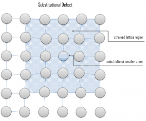 substitutional defect - substitutional atom