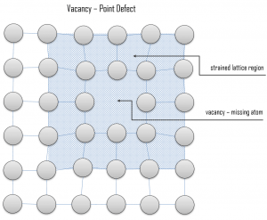 vacancy - point defect