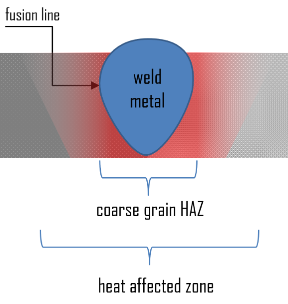 heat-affected zone