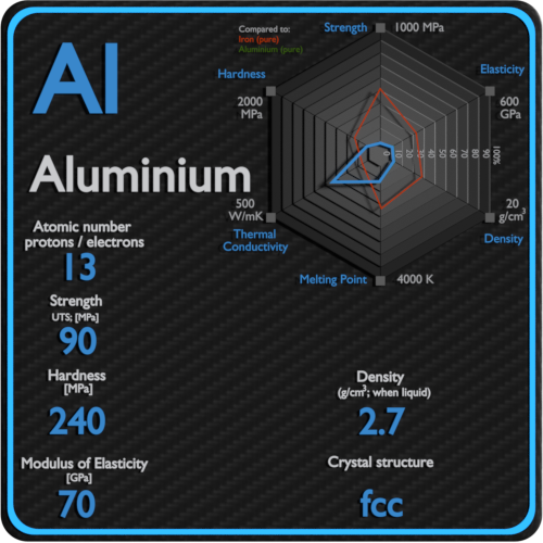 Aluminium-mechanical-properties-strength-hardness-crystal-structure