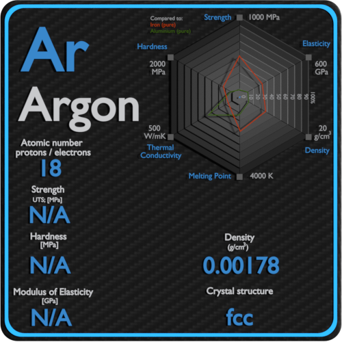 Argon-mechanical-properties-strength-hardness-crystal-structure