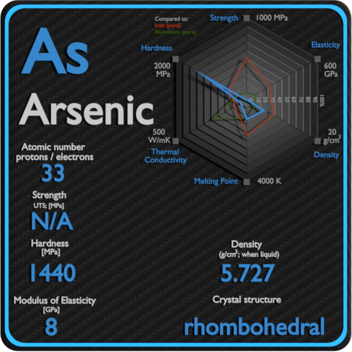 Arsenic-mechanical-properties-strength-hardness-crystal-structure