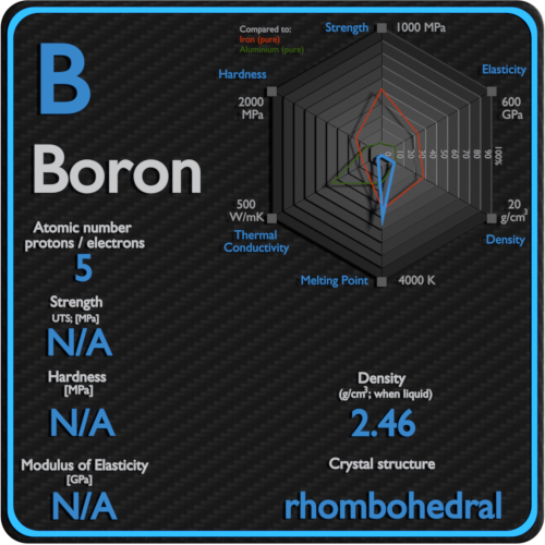 Boron-mechanical-properties-strength-hardness-crystal-structure