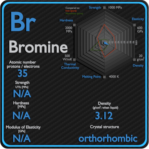 Bromine-mechanical-properties-strength-hardness-crystal-structure
