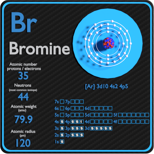 Bromine-protons-neutrons-electrons-configuration