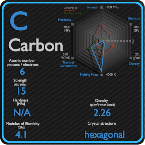 Carbon-mechanical-properties-strength-hardness-crystal-structure