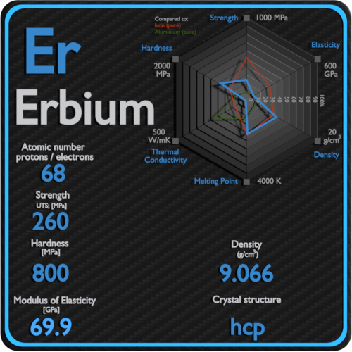 Erbium-mechanical-properties-strength-hardness-crystal-structure