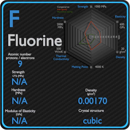 Fluorine-mechanical-properties-strength-hardness-crystal-structure