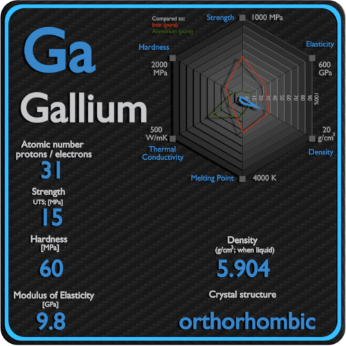 Gallium-mechanical-properties-strength-hardness-crystal-structure