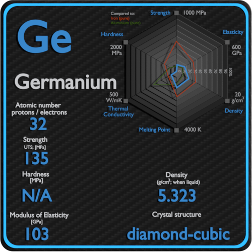 Germanium-mechanical-properties-strength-hardness-crystal-structure