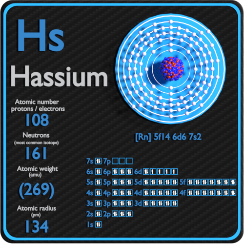 Hassium-protons-neutrons-electrons-configuration