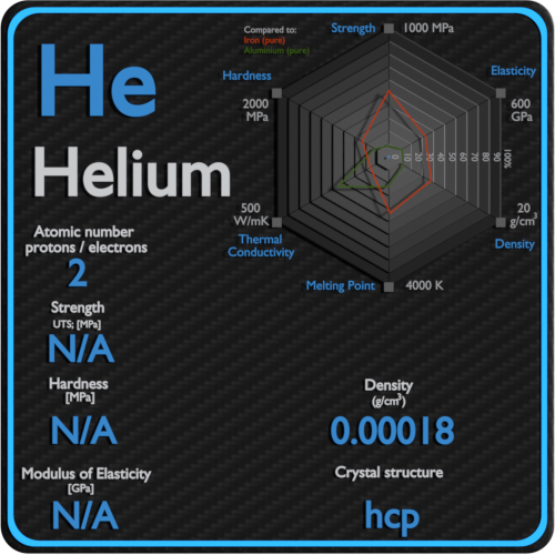 Helium-mechanical-properties-strength-hardness-crystal-structure