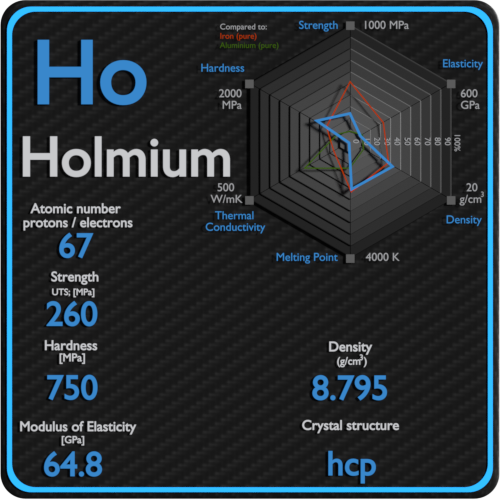 Holmium-mechanical-properties-strength-hardness-crystal-structure