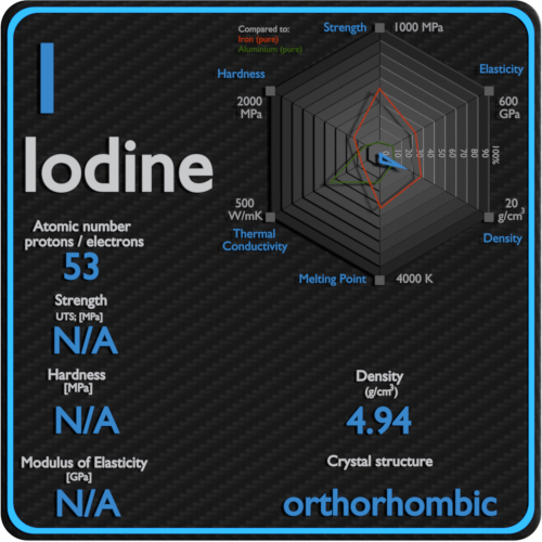 Iodine-mechanical-properties-strength-hardness-crystal-structure