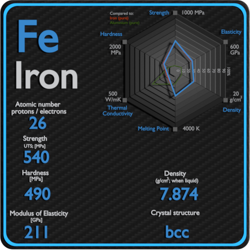 Iron-mechanical-properties-strength-hardness-crystal-structure