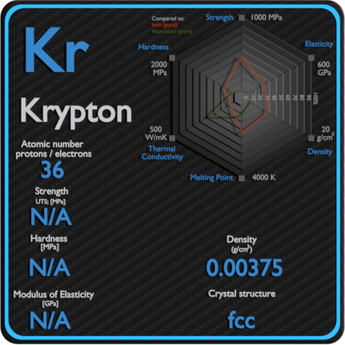 Krypton-mechanical-properties-strength-hardness-crystal-structure