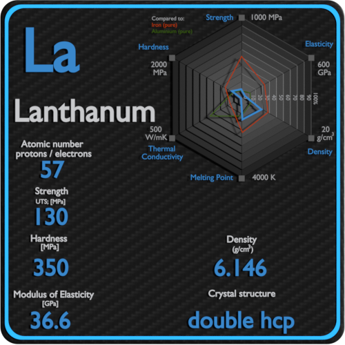 Lanthanum-mechanical-properties-strength-hardness-crystal-structure