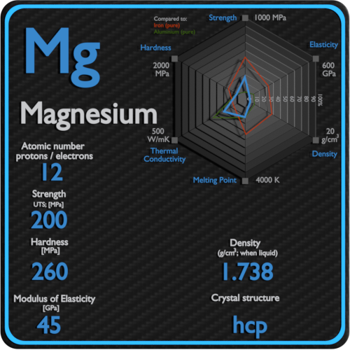 Magnesium-mechanical-properties-strength-hardness-crystal-structure