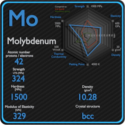 Molybdenum-mechanical-properties-strength-hardness-crystal-structure