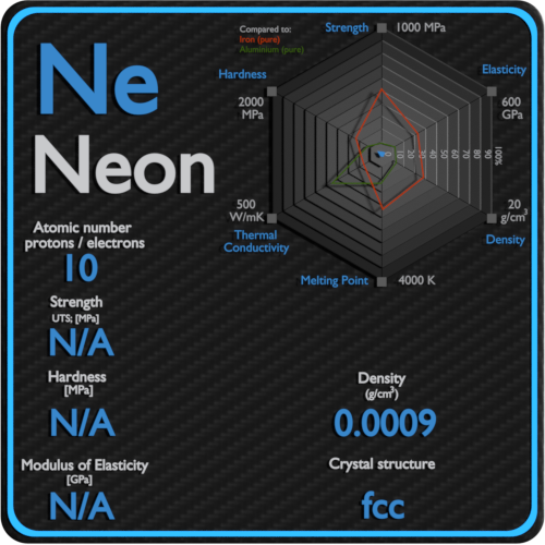 Neon-mechanical-properties-strength-hardness-crystal-structure