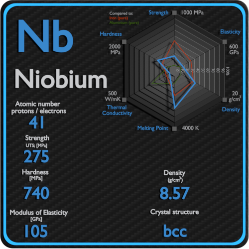 Niobium-mechanical-properties-strength-hardness-crystal-structure