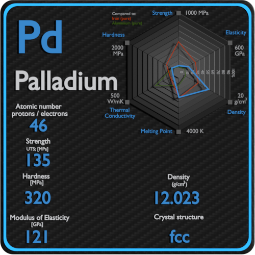 Palladium-mechanical-properties-strength-hardness-crystal-structure