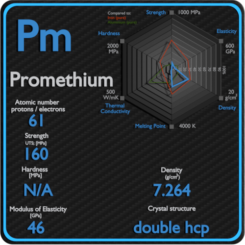 Promethium-mechanical-properties-strength-hardness-crystal-structure