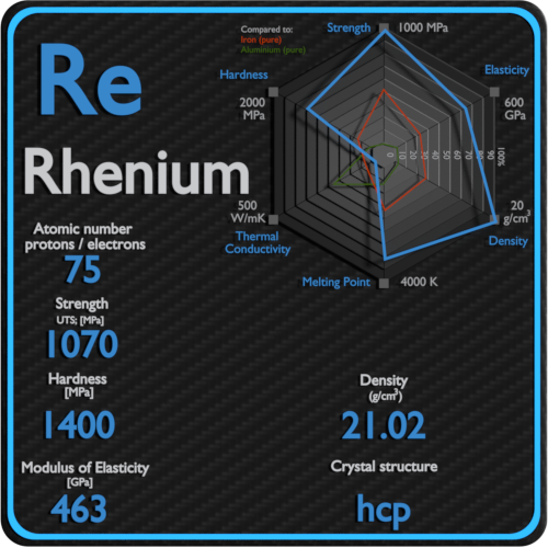 Rhenium-mechanical-properties-strength-hardness-crystal-structure